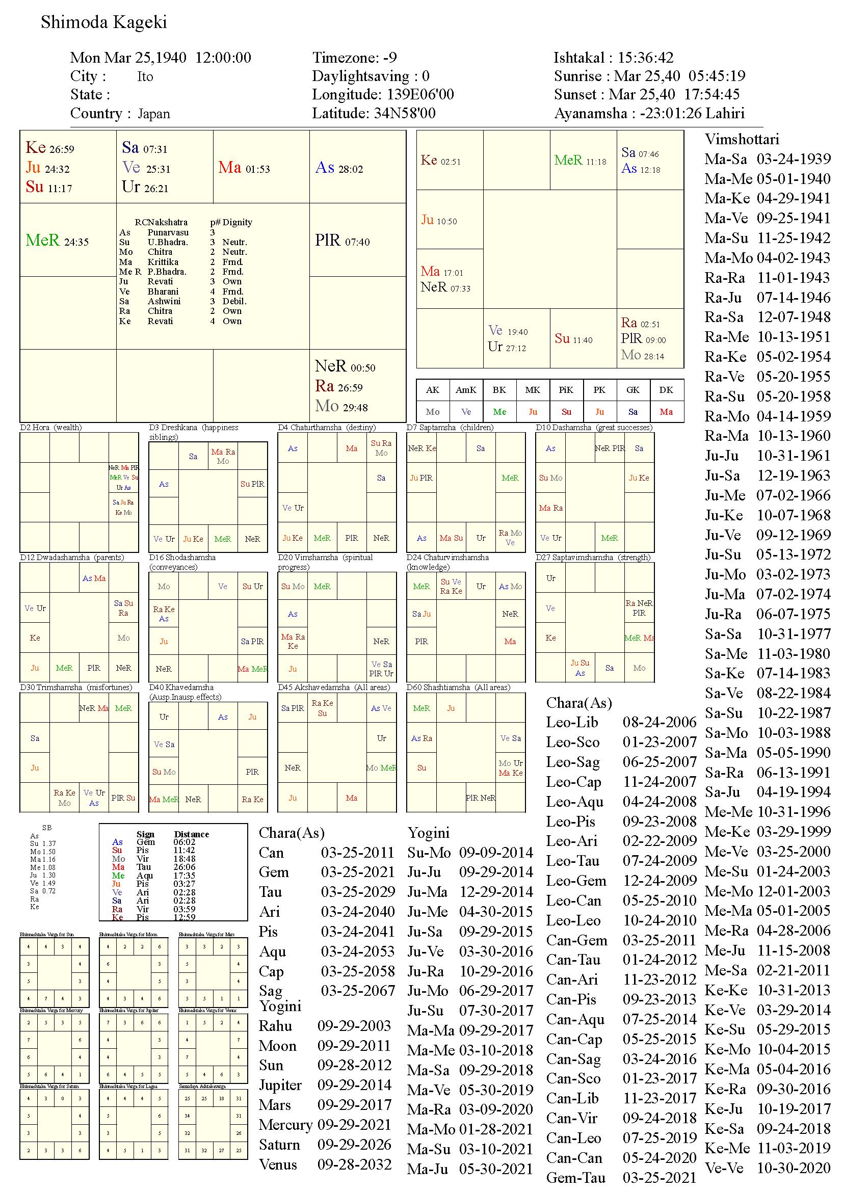 shimodakageki_chart