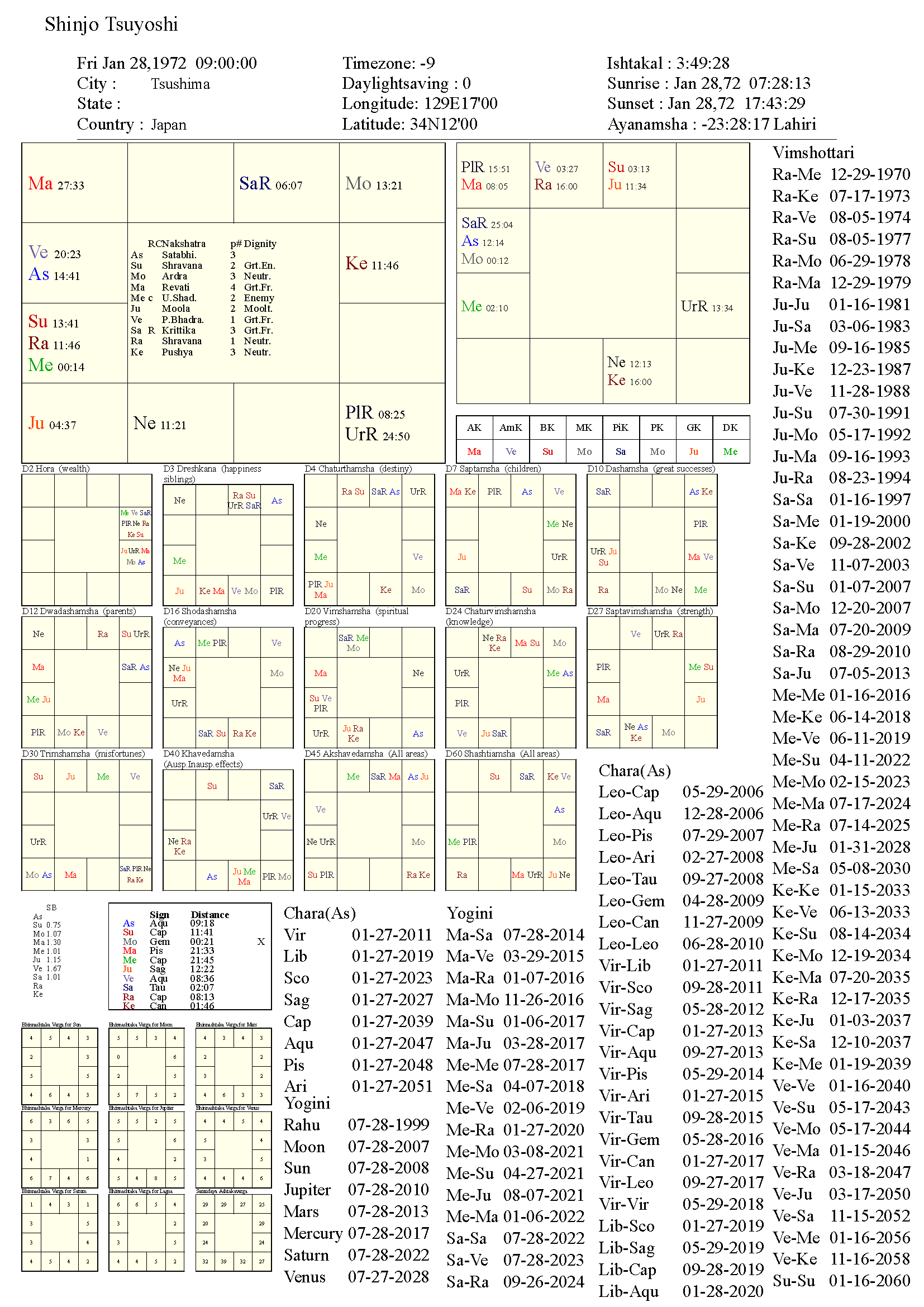 shinjotsuyoshi_chart