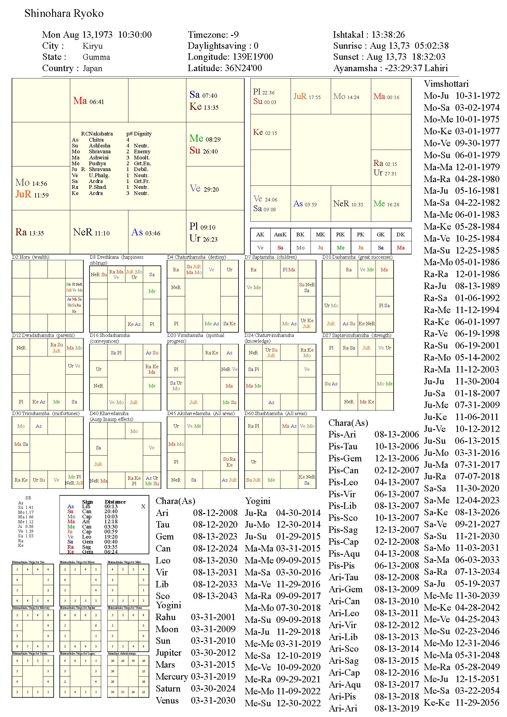 shinohararyoko_chart