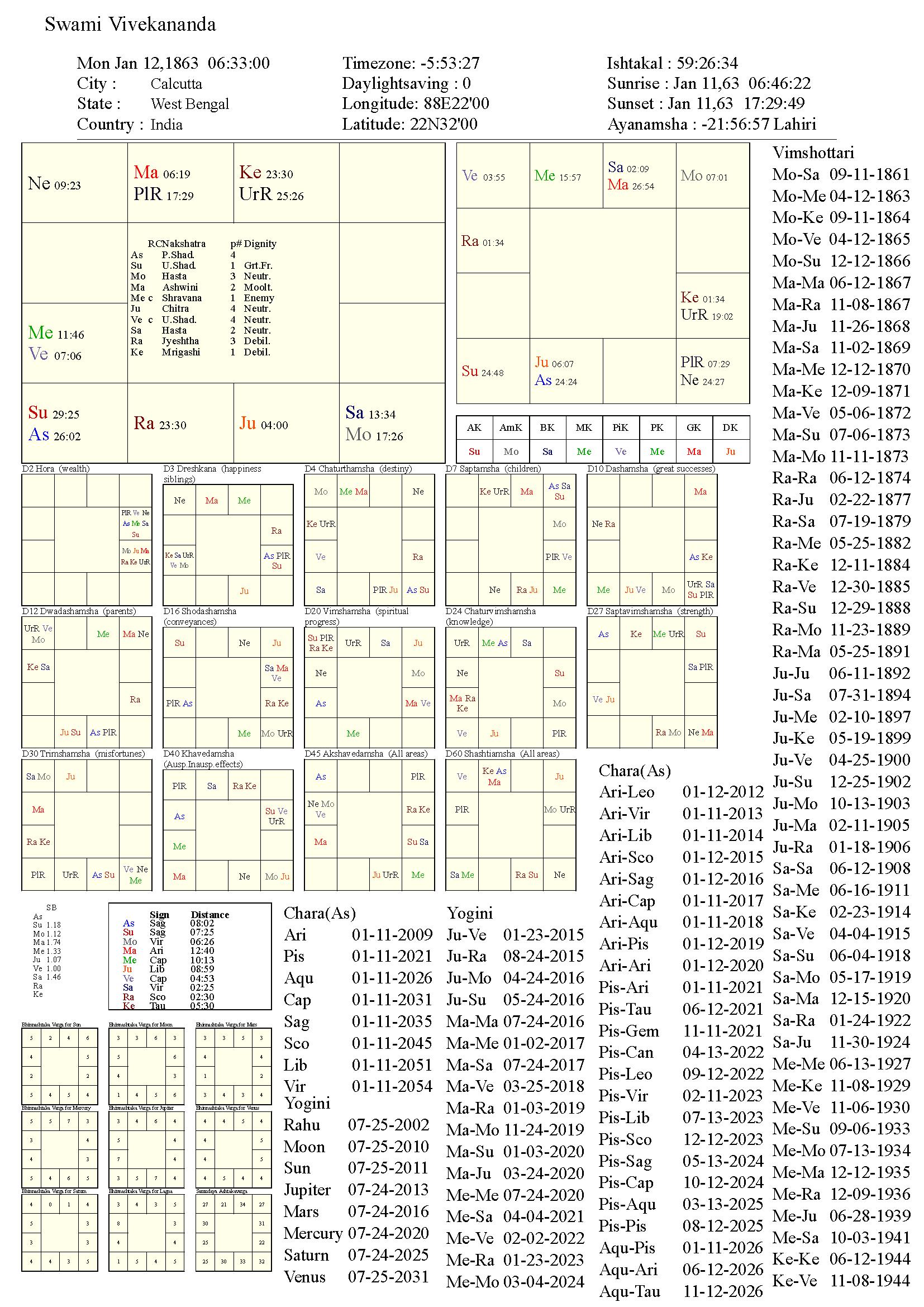 SwamiVivekananda_chart