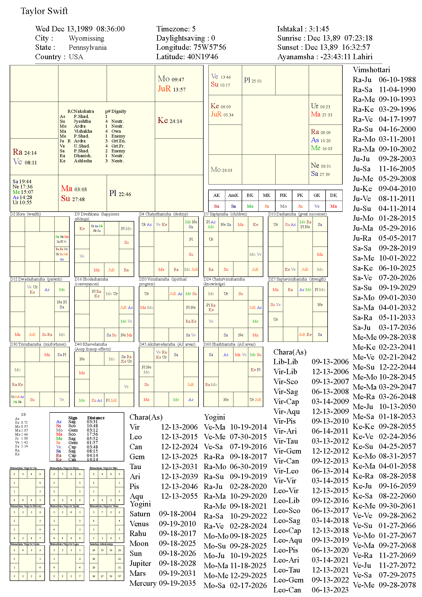 taylorswift_chart