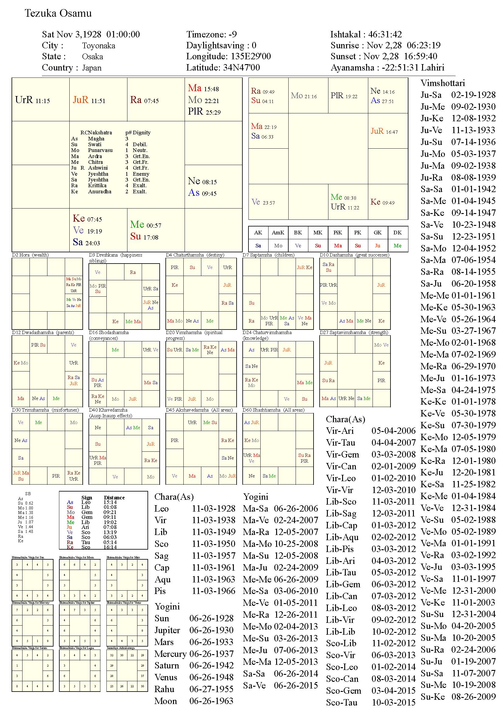 tezukaosamu_chart