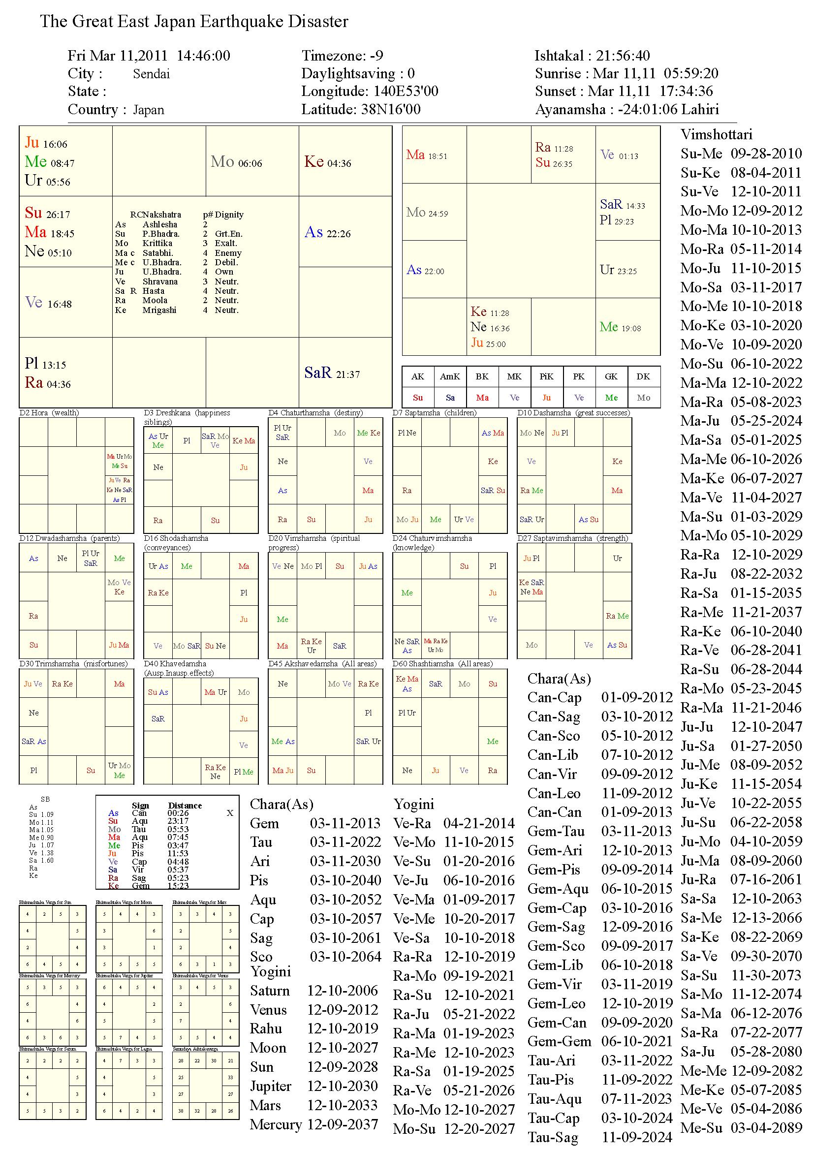 TheGreatEastJapanEarthquakeDisaster_chart