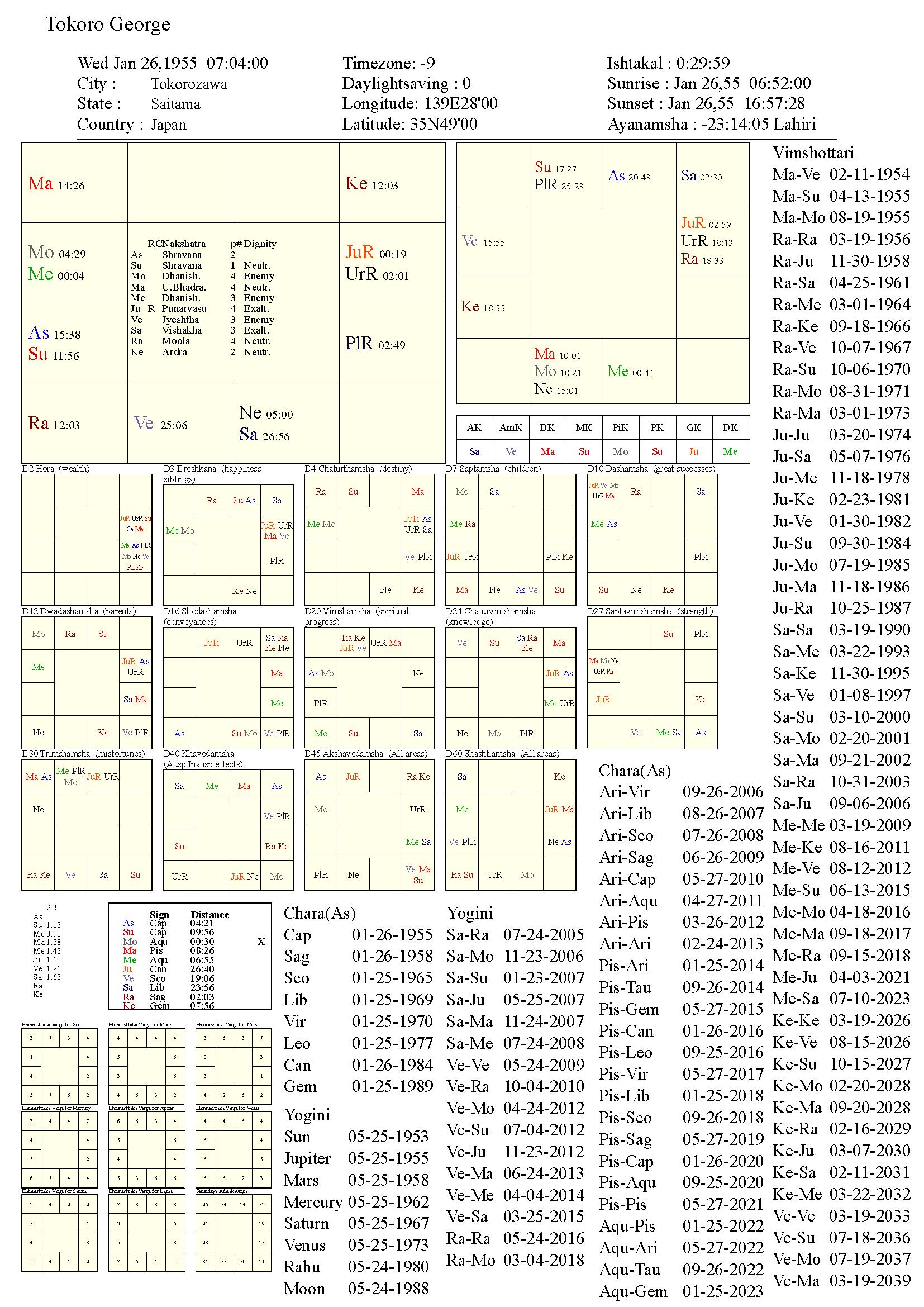 tokorogeorge_chart