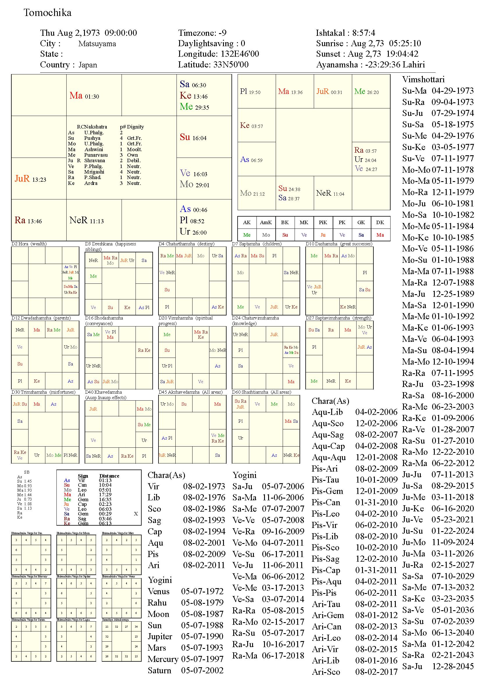 tomochika_chart