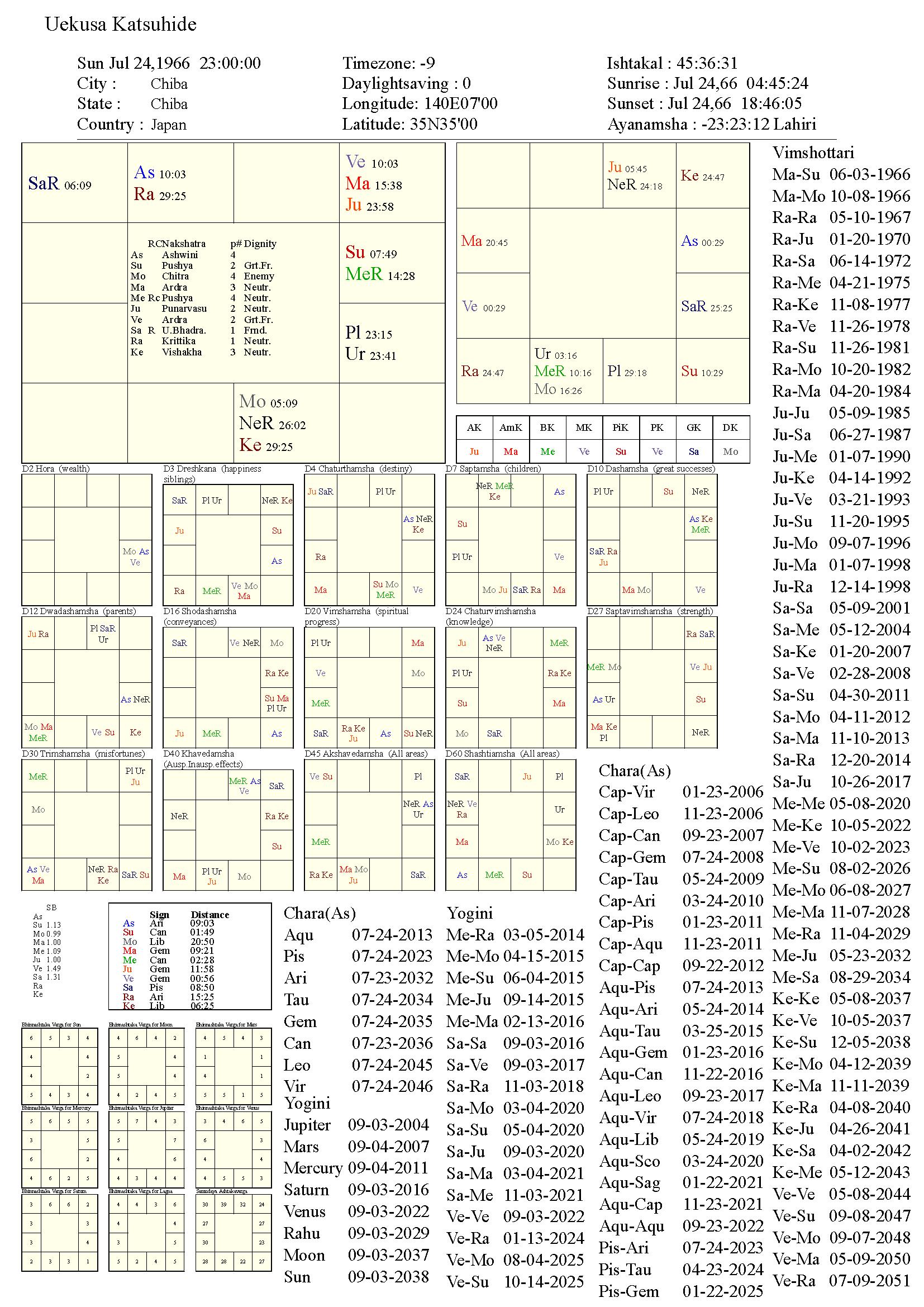 uekusakatsuhide_chart