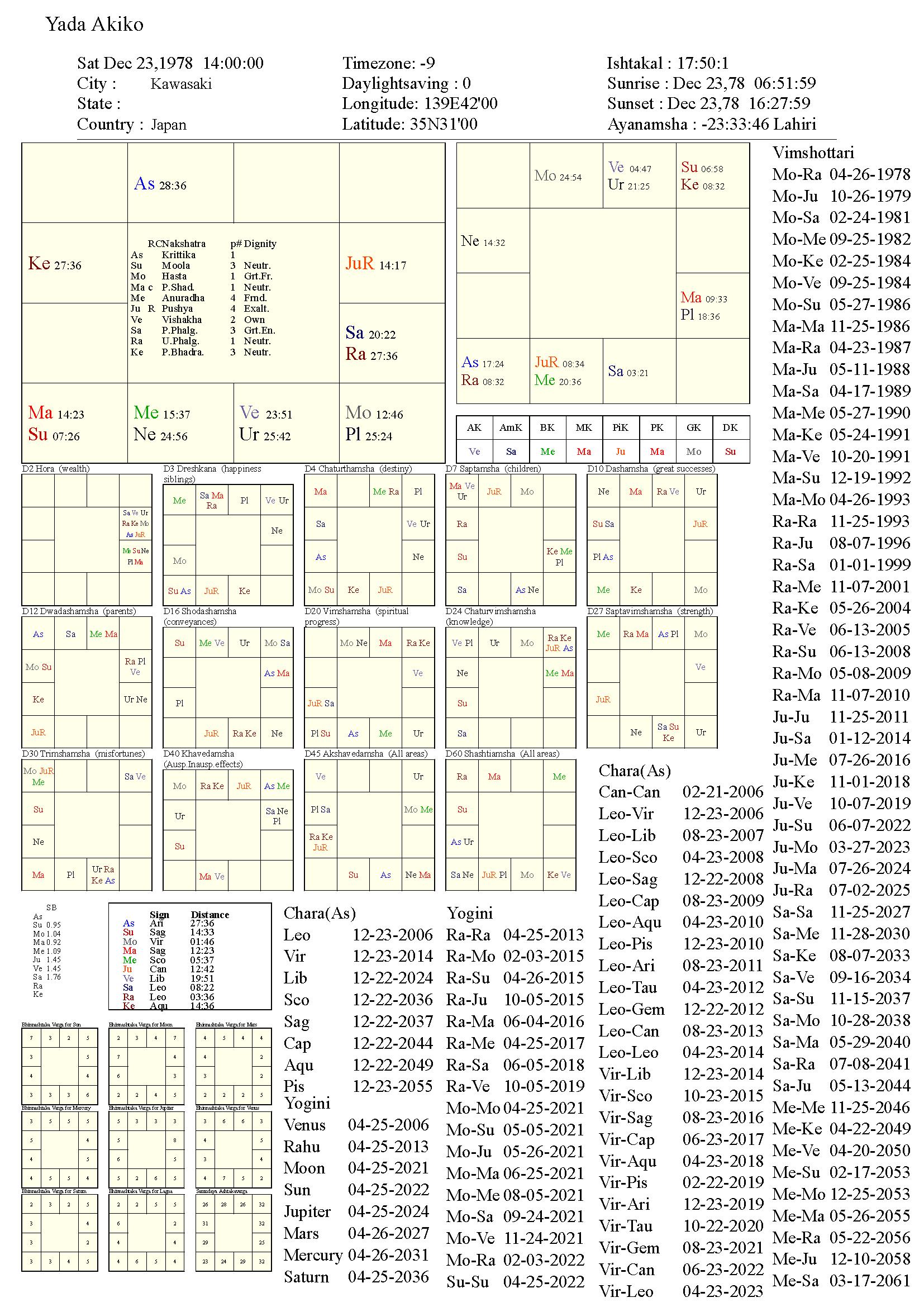 yadaakiko_chart