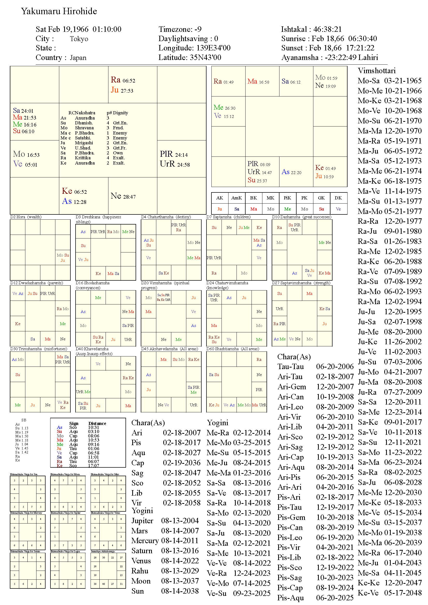 yakumaruhirohide_chart