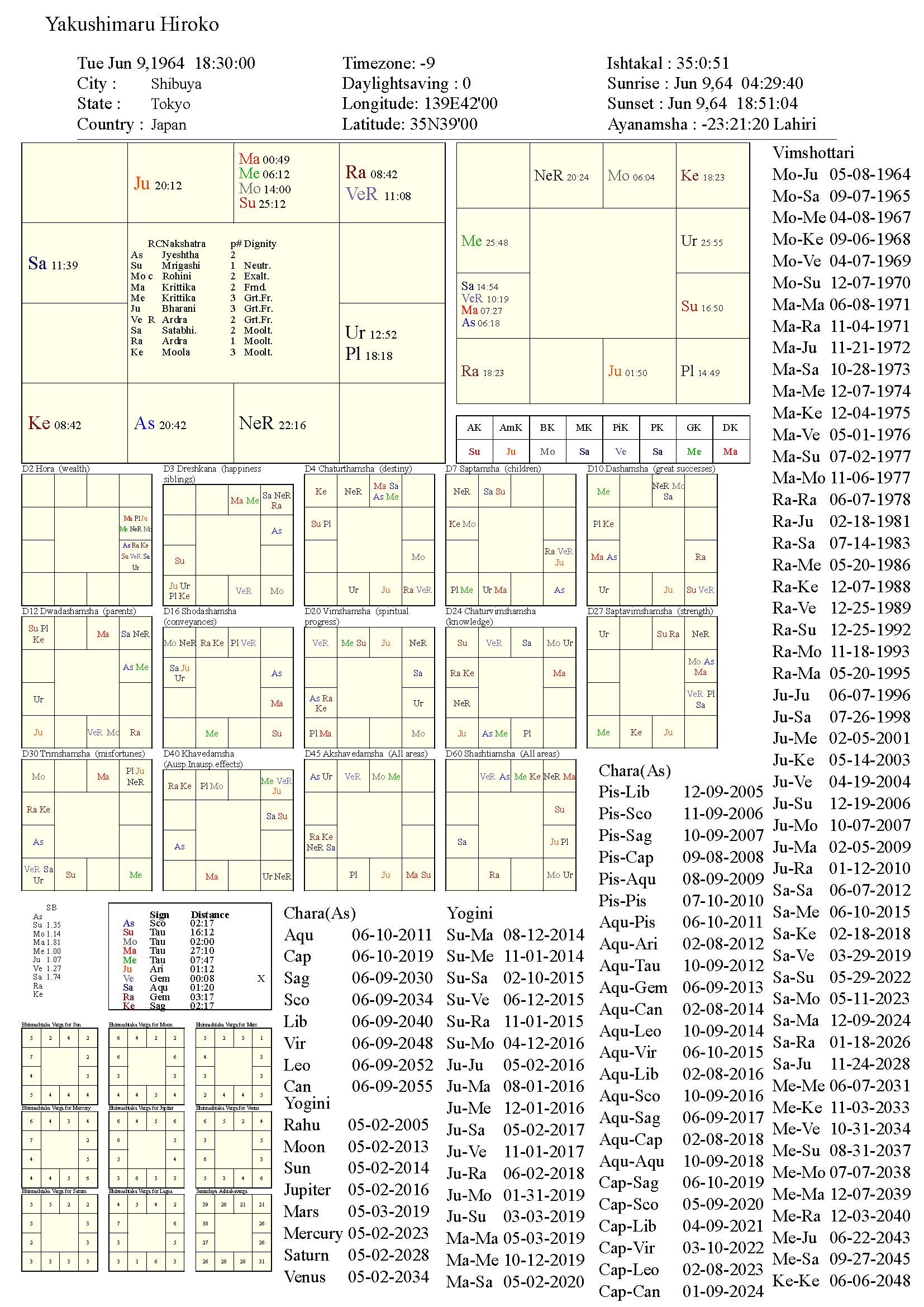 yakushimaruhiroko_chart