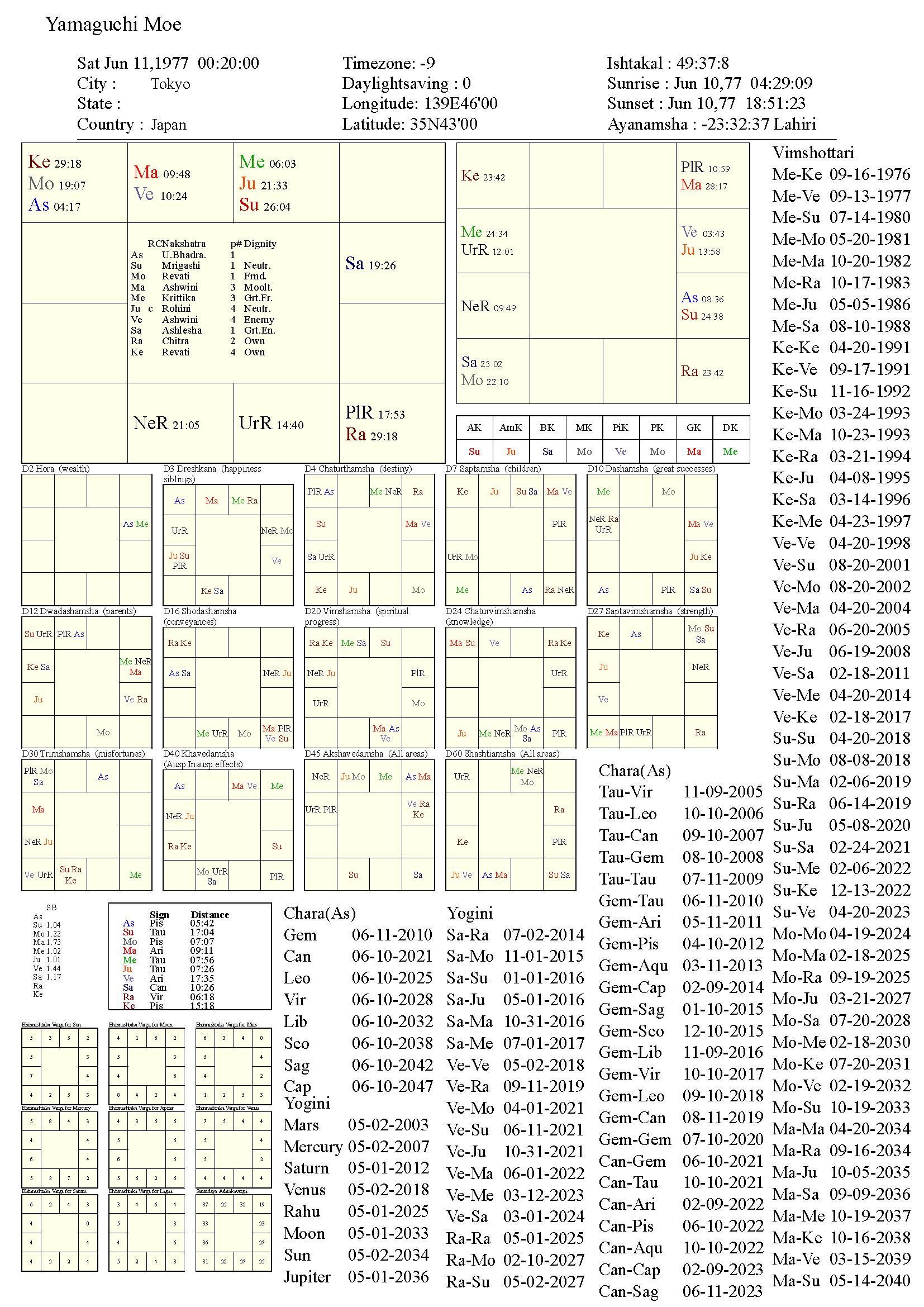 yamaguchimoe_chart