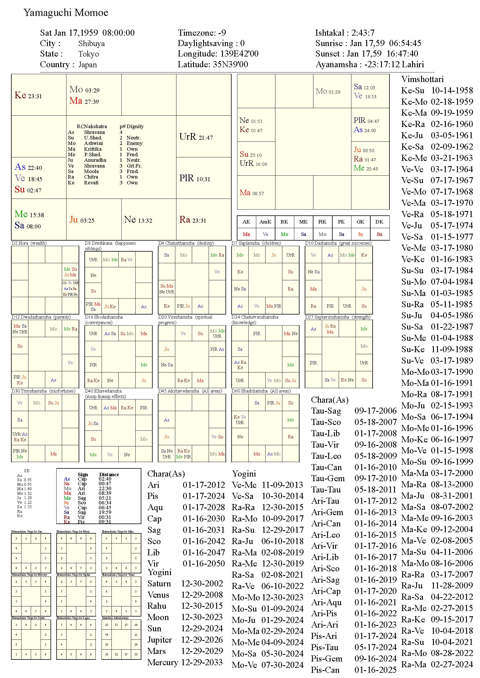 yamaguchimomoe_chart