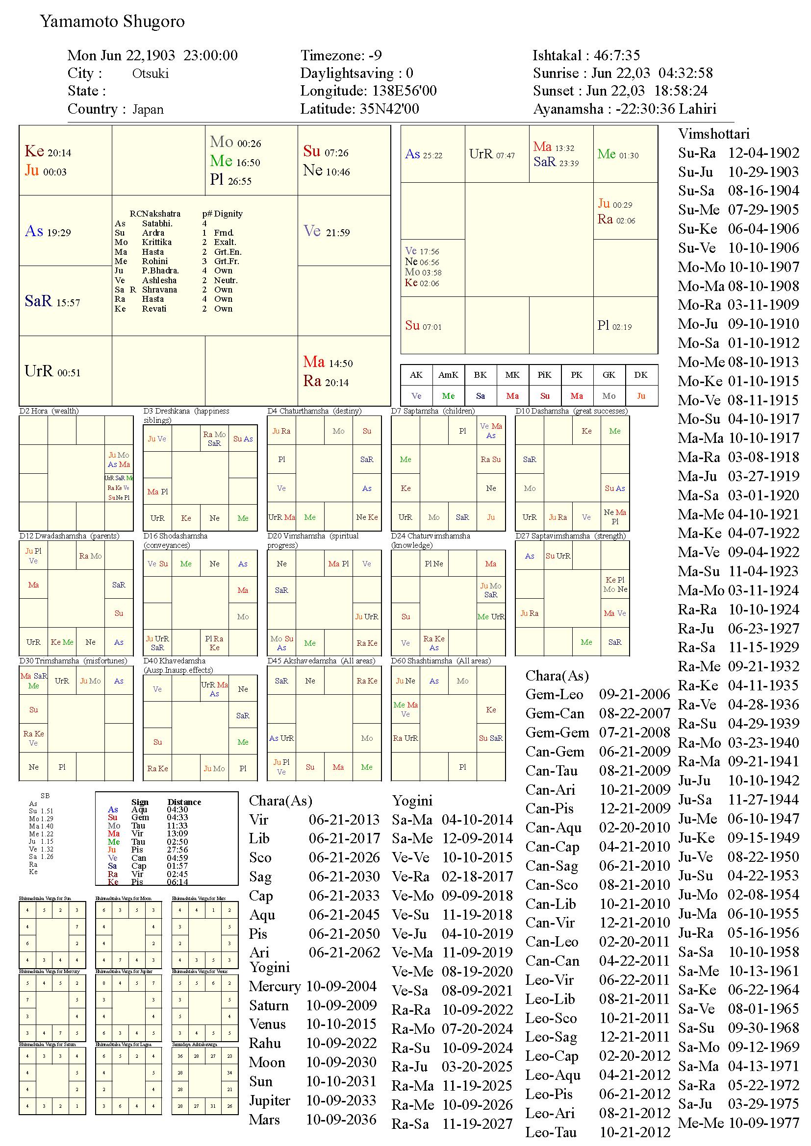 yamamotoshugoro_chart