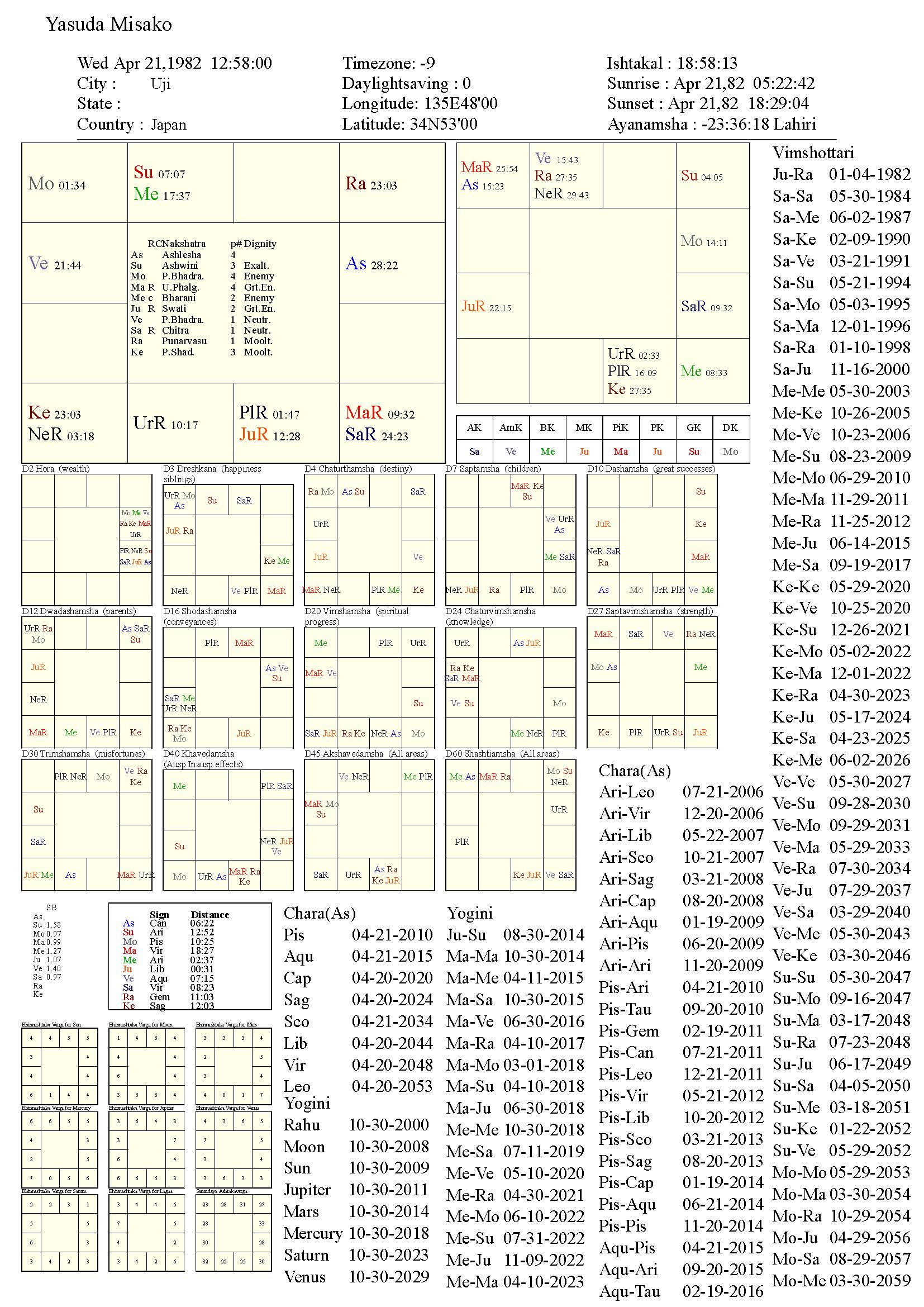 yasudamisako_chart