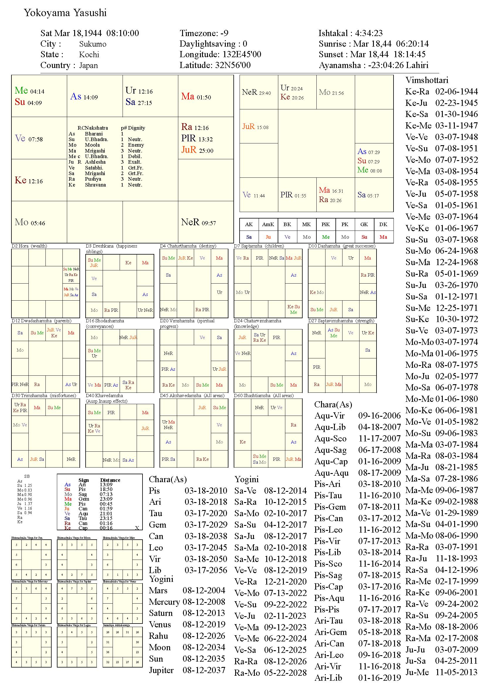 yokoyamayasushi_chart